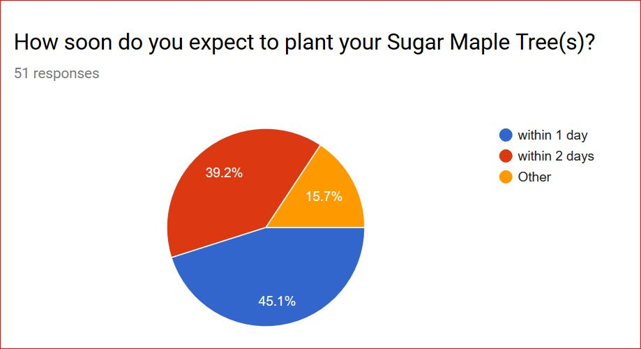 Expected Time to Plant